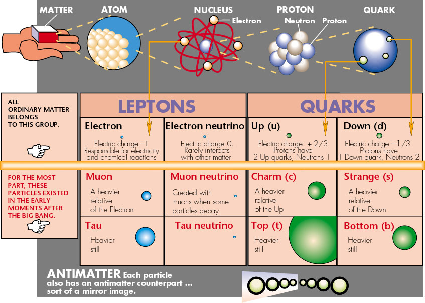 an analysis of the classification of particles into leptons and hadrons Continuing education leptons, bosons, fermions, baryons, hadrons -hadrons: particles composed of quarks and/or their i don't want to get into a flame war.